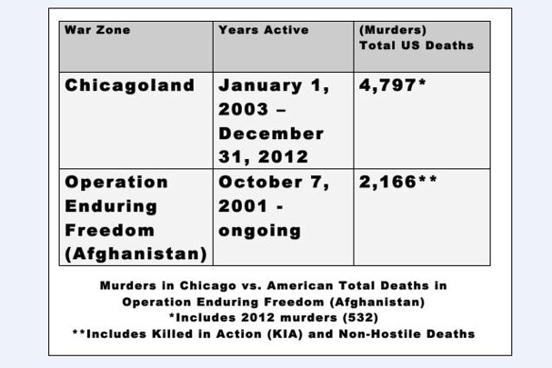 The death toll by murder in Chicago over the past decade is greater than the number of American forces who have died in Afghanistan since the beginning of ...