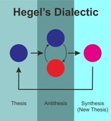 friedrich hegel thesis antithesis
