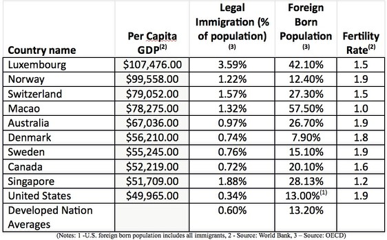 """is immigration the solution to population """"the final solution to the immigration problem, of course, is a popular vote"""" labor's senate leader, penny wong, blasted the contribution shortly after delivery on tuesday evening."""