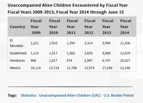 BORDER STATISTICS unaccompanied minors from central america JULY 11 2014