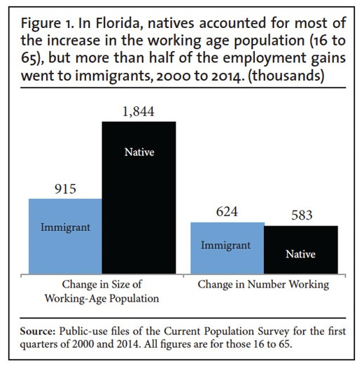 CIS FLORDIA EMPLOYMENT figure 1 Aug 13 2014