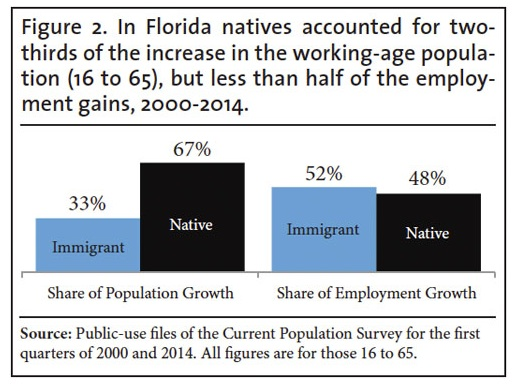 CIS FLORDIA EMPLOYMENT figure 2 Aug 13 2014