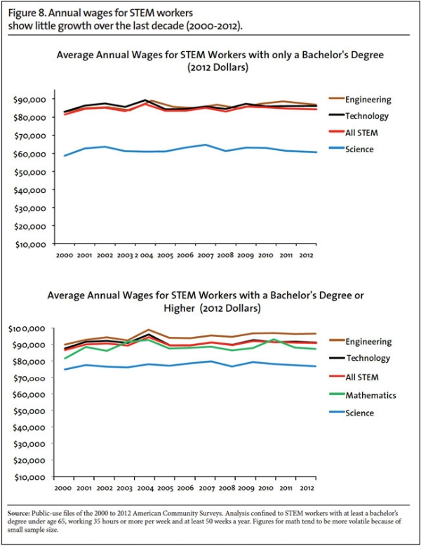 CIS tech wages graph