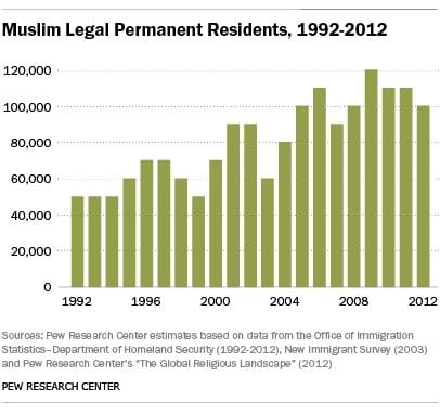 muslim immigration