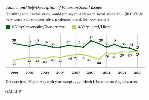Gallup-social_issues