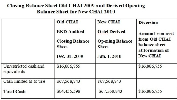 old-chai-balance-sheet