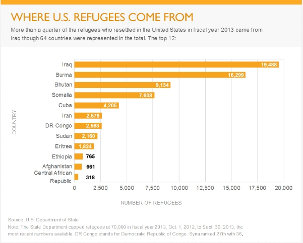 Refugees in America per year