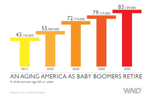 Baby Boomers push dependence to soaring heights - WND