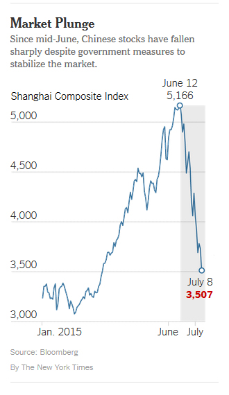 The New York Times published this graphic of the Shanghai Composite Index Wednesday as China