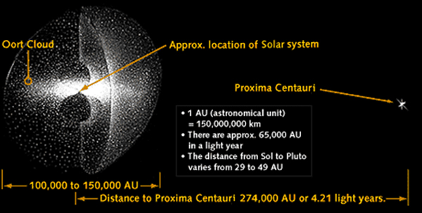 This chart offers a glimpse at just how far away Alpha Centauri is from planet Earth