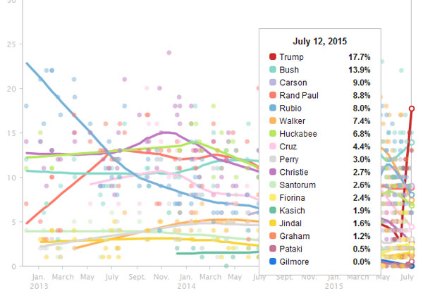 Donald Trump skyrockets to No. 1 in the July 12, 2015 Huffington Post Pollster chart