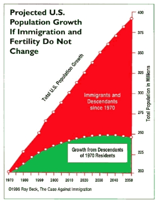 immigration vs fertility of native born