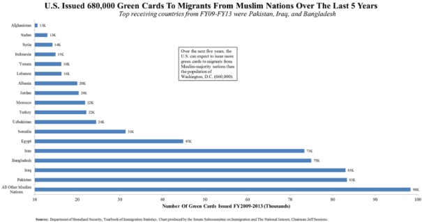 green cards issued muslim