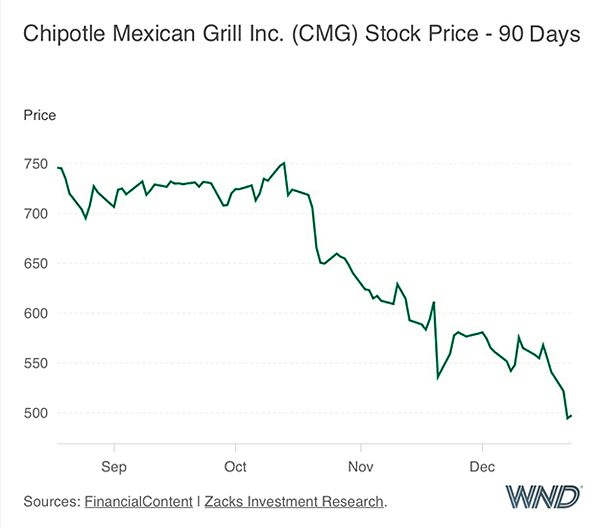 Chipotle-stock-WND