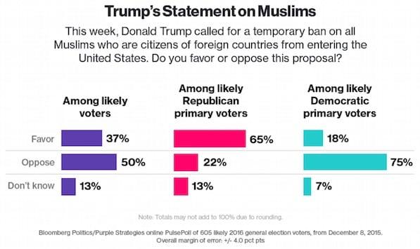 Trump's Muslim plan a huge hit with GOP primary voters