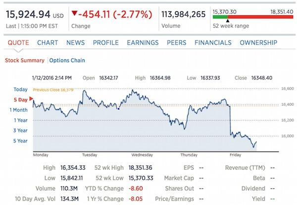 The Dow Jones Industrial Average for Friday, Jan. 15, 2016 (Photo: CNBC screenshot)