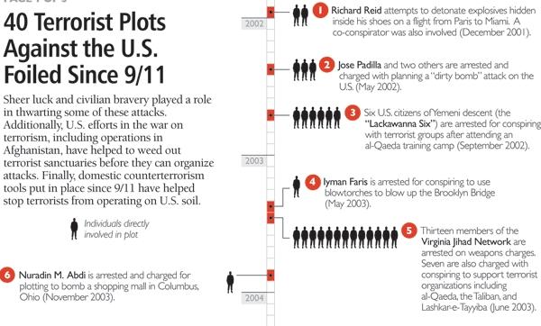 terror plots graph