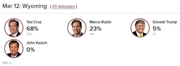 Washington-DC-primary-3-12-16-Wyoming-results.jpg