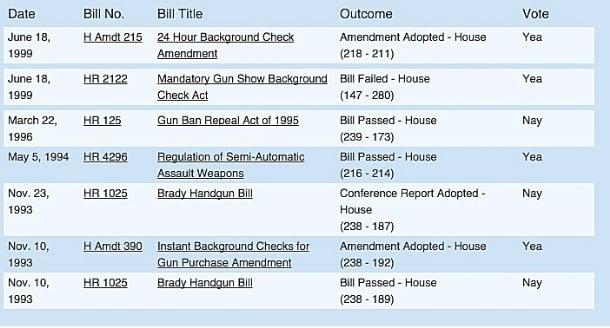 kasich-votes-on-guns.jpg