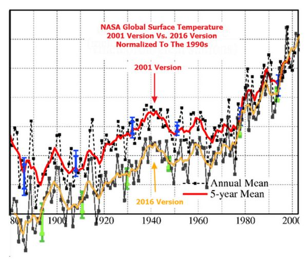 NASA global surface temperature, 2001 vs. 2016; source Real Science