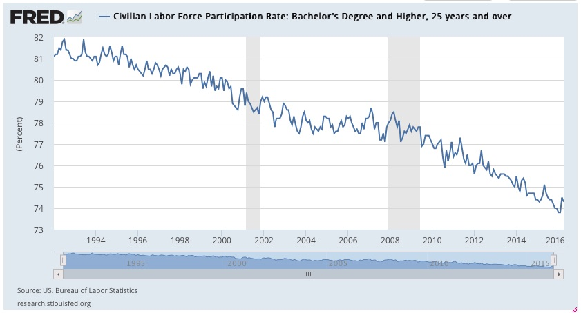 SUGAR BABIES ARTICLE labor force participation for college students FEDERAL RESERVE BANK ST LOUIS