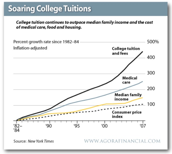 SUGAR BABIES ARTICLE rising cost of college tuition NYT