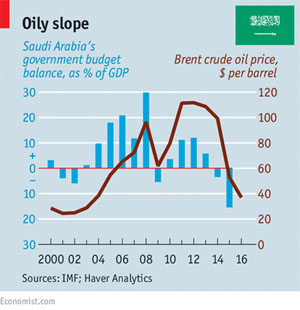 The Economist published this graph showing Saudi Arabia's government budget balance sheet