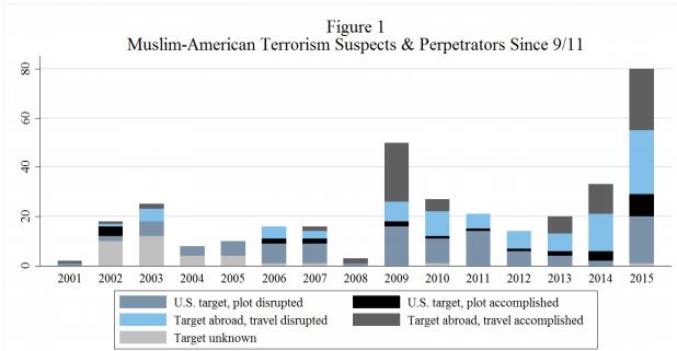 muslim-american-terrorism-chart (1)