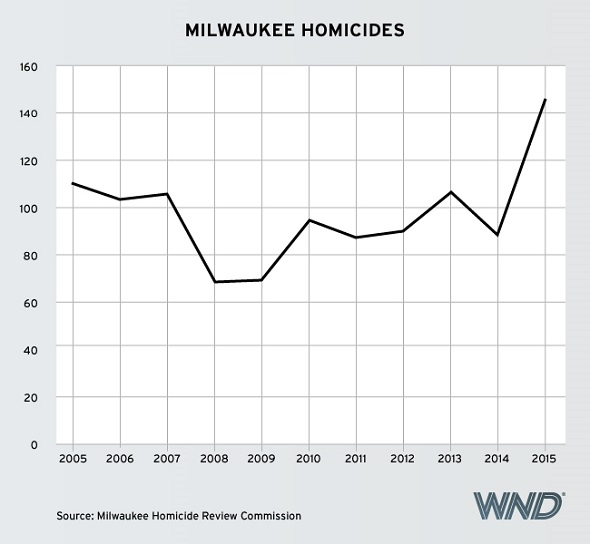 MilwaukeeHomicides