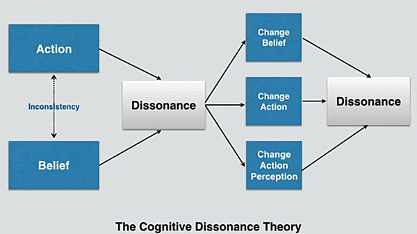 Download [PDF] A Theory Of Cognitive Dissonance Free ...