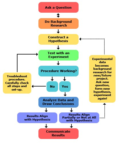 Source: http://www.sciencebuddies.org/science-fair-projects/project_scientific_method.shtml