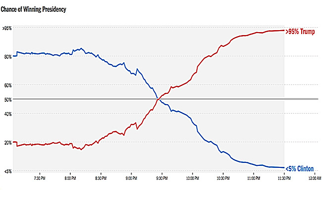 NYT-election-odds