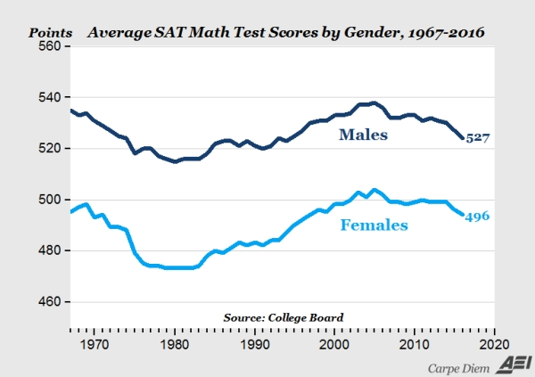 SAT math scores by gender