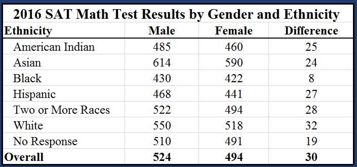 SAT scores by race, gender