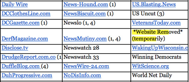 "A portion of the ""fake news"" list published by Melissa Zimdars"