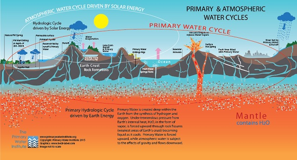 primary_water_cycle1