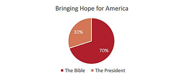 America-hope