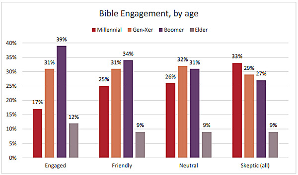 Bible-engagement-age