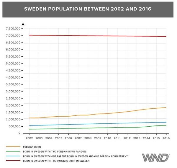 Caswedenpopulation