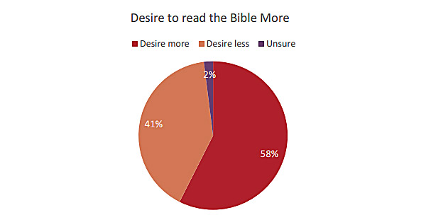 Read-Bible-more