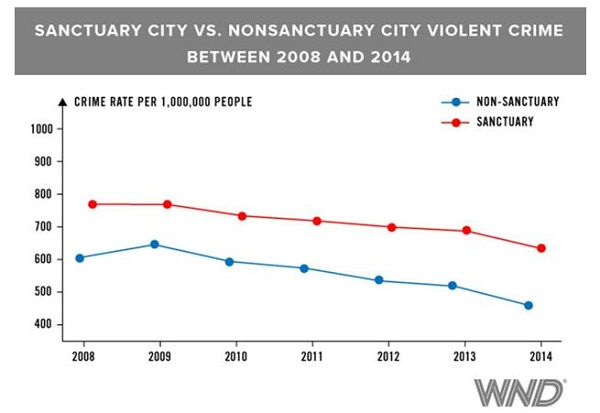 Source: The Politics of Refuge: Sanctuary Cities, Crime and Undocumented Immigration; Aug.16, 2016. Data based on FBI crime statistics.