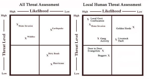 Threat assessment grid