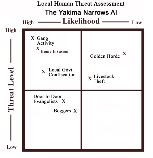 Yakima Narrows threat grid