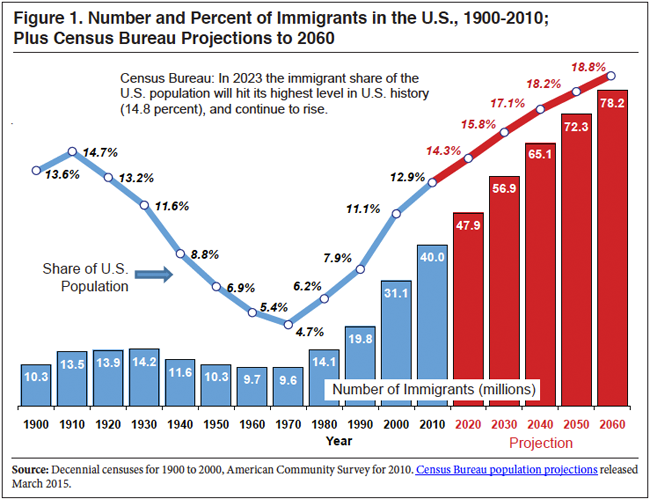 immigration-population-highest-1