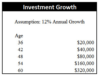 Investment Growth -1 #30 Maximizing Your Most Valuable Asset