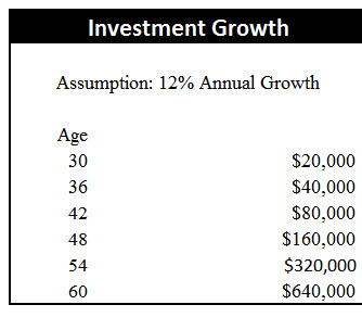 Investment Growth -2 #30 Maximizing Your Most Valuable Asset