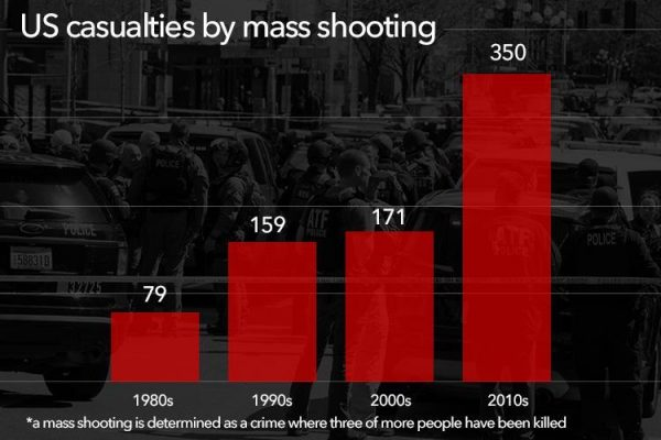 tp-graphic-mass-shooting-new