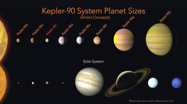 "Solar system ""selfie"" with the planets of Keplar-90"