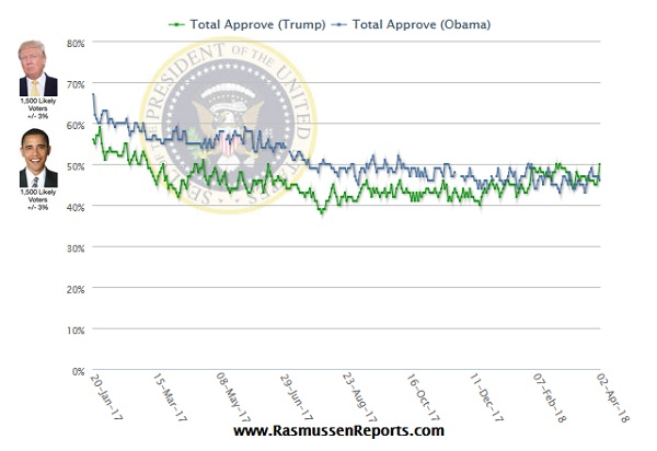 PERCENT: Trump Outpaces Obama In Approval Ratings