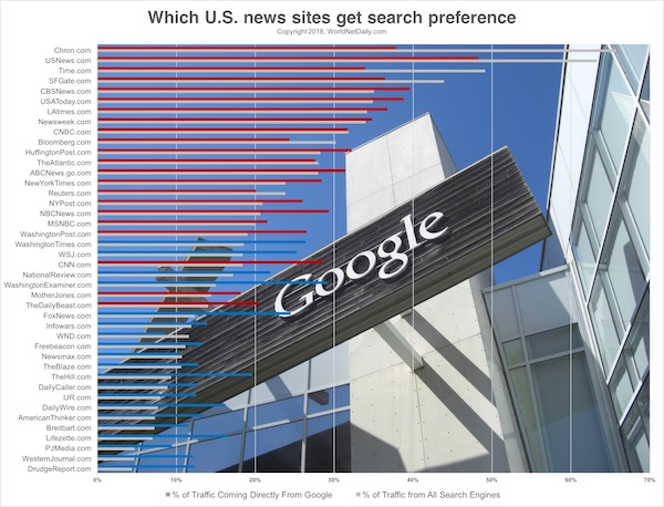 Chart of which U.S. news sites get search preference. Click here for larger image